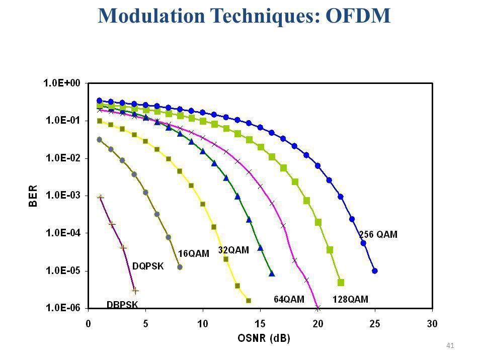 41 Modulation Techniques: OFDM