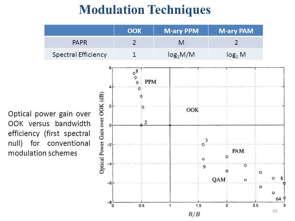 42 M-ary PAMM-ary PPMOOK 2M2PAPR log 2 Mlog 2 M/M1Spectral Efficiency Modulation Techniques Optical power gain over OOK versus bandwidth efficiency (f