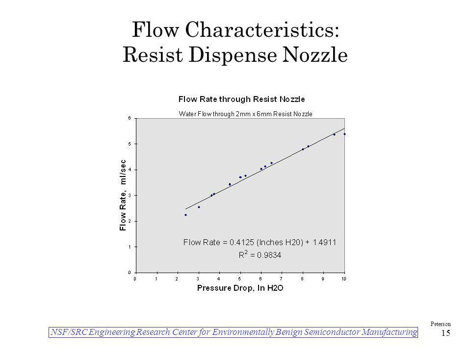 NSF/SRC Engineering Research Center for Environmentally Benign Semiconductor Manufacturing Peterson 15 Flow Characteristics: Resist Dispense Nozzle