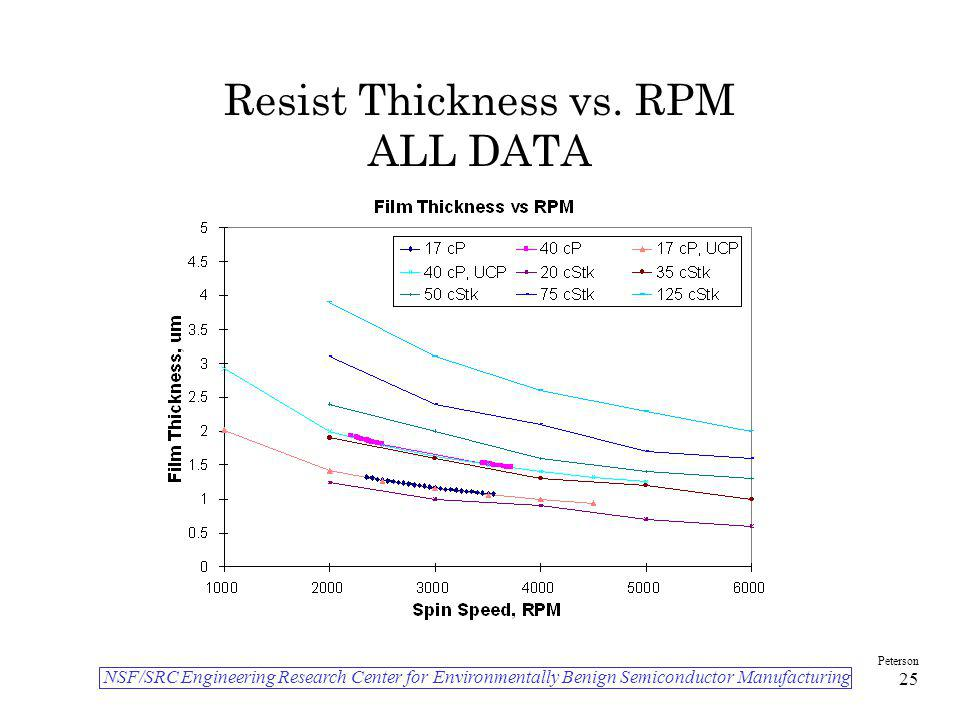 NSF/SRC Engineering Research Center for Environmentally Benign Semiconductor Manufacturing Peterson 25 Resist Thickness vs. RPM ALL DATA