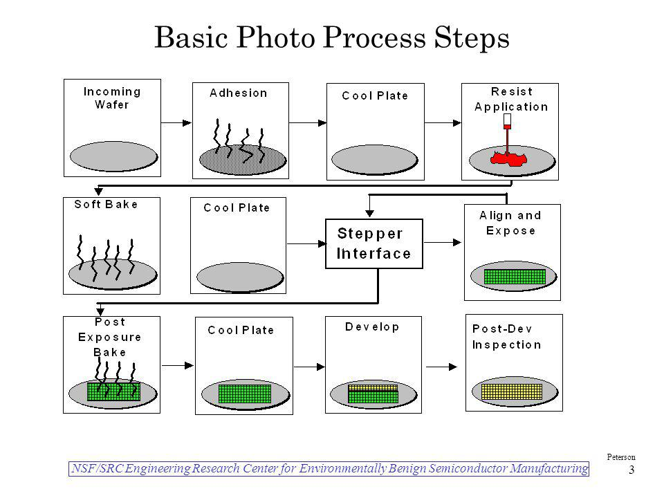 NSF/SRC Engineering Research Center for Environmentally Benign Semiconductor Manufacturing Peterson 3 Basic Photo Process Steps