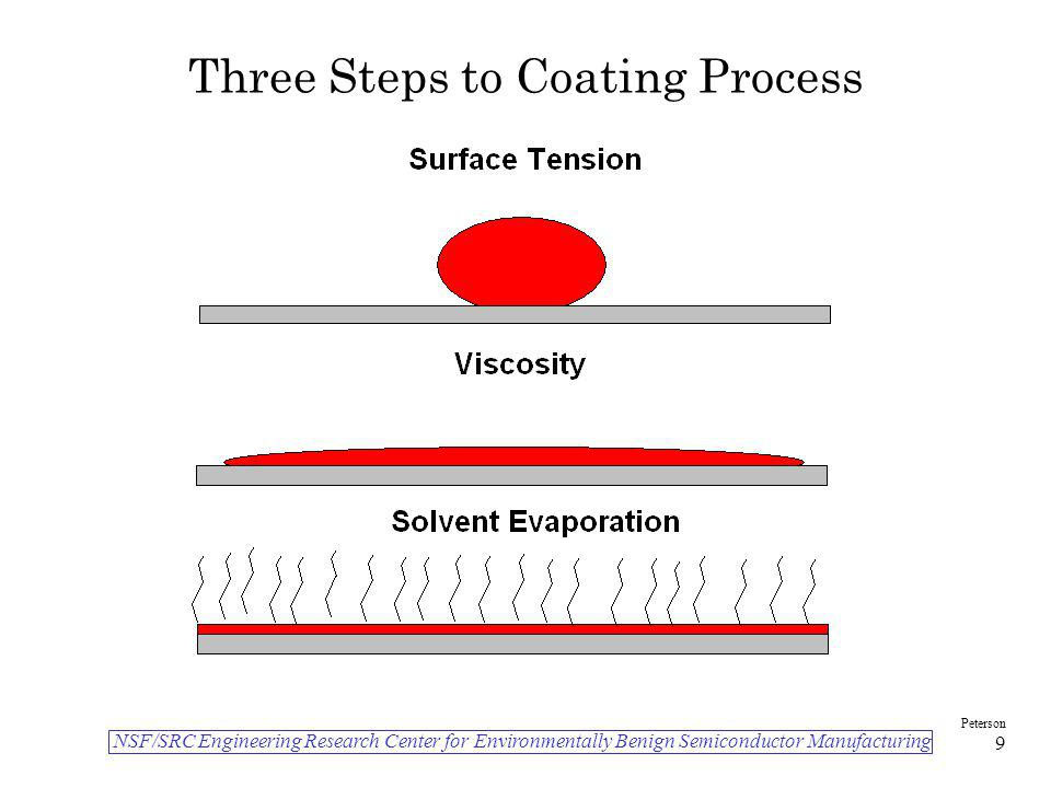 NSF/SRC Engineering Research Center for Environmentally Benign Semiconductor Manufacturing Peterson 9 Three Steps to Coating Process