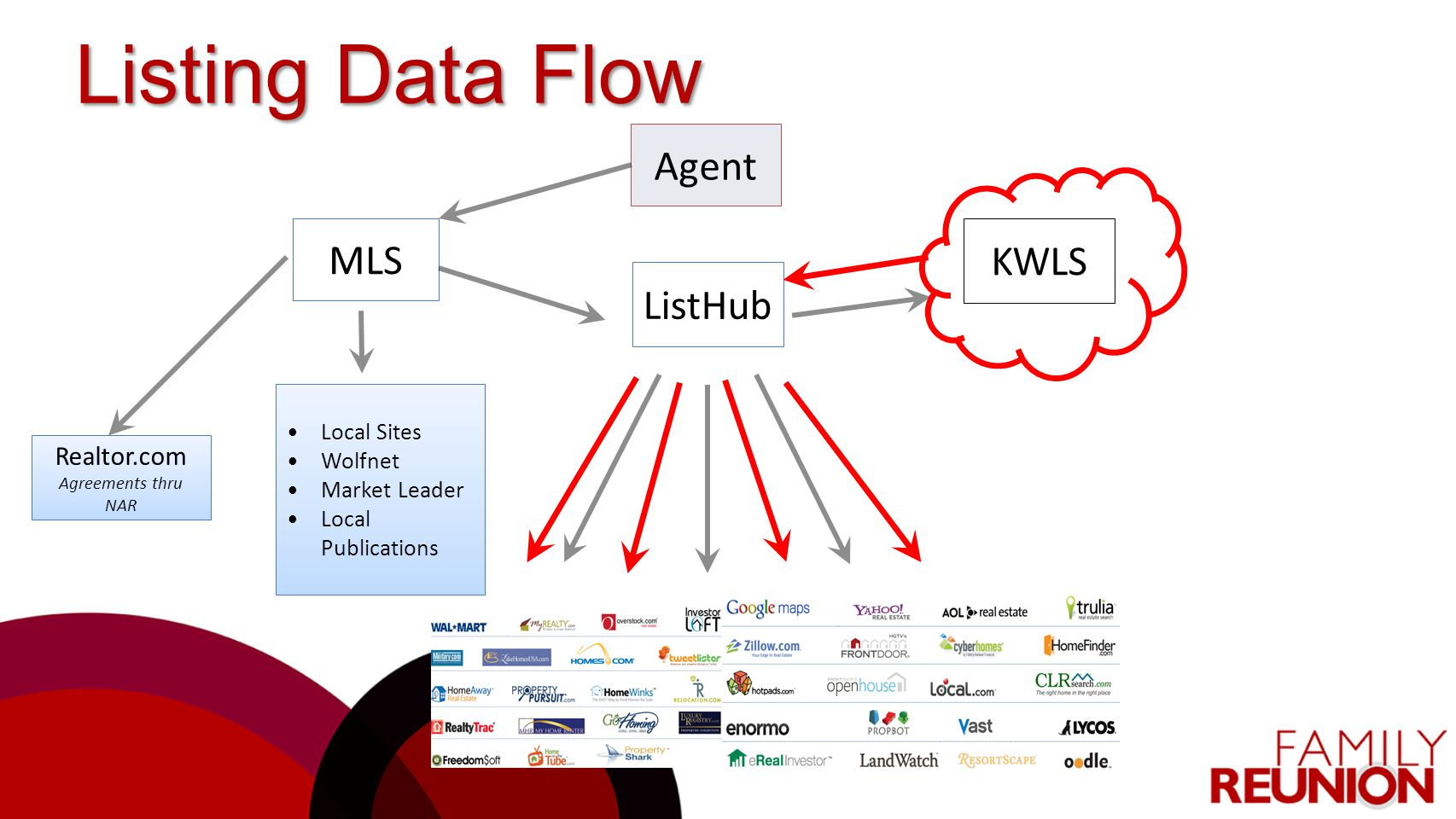 MLS Agent KWLS ListHub Realtor.com Agreements thru NAR Local Sites Wolfnet Market Leader Local Publications Listing Data Flow