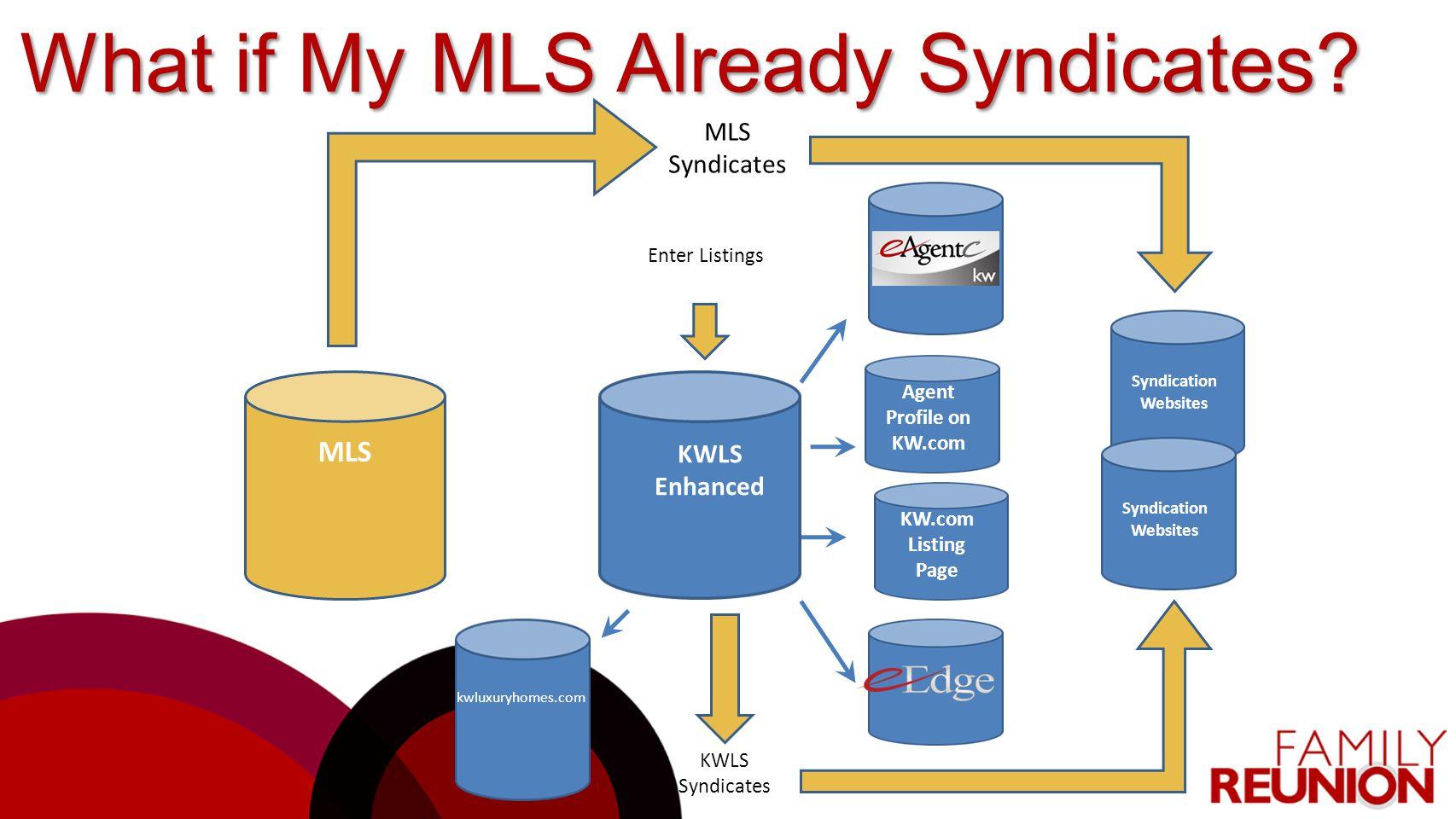MLS KWLS Enhanced Agent Profile on KW.com kwluxuryhomes.com KWLS Syndicates Syndication Websites MLS Syndicates KW.com Listing Page Enter Listings Wha