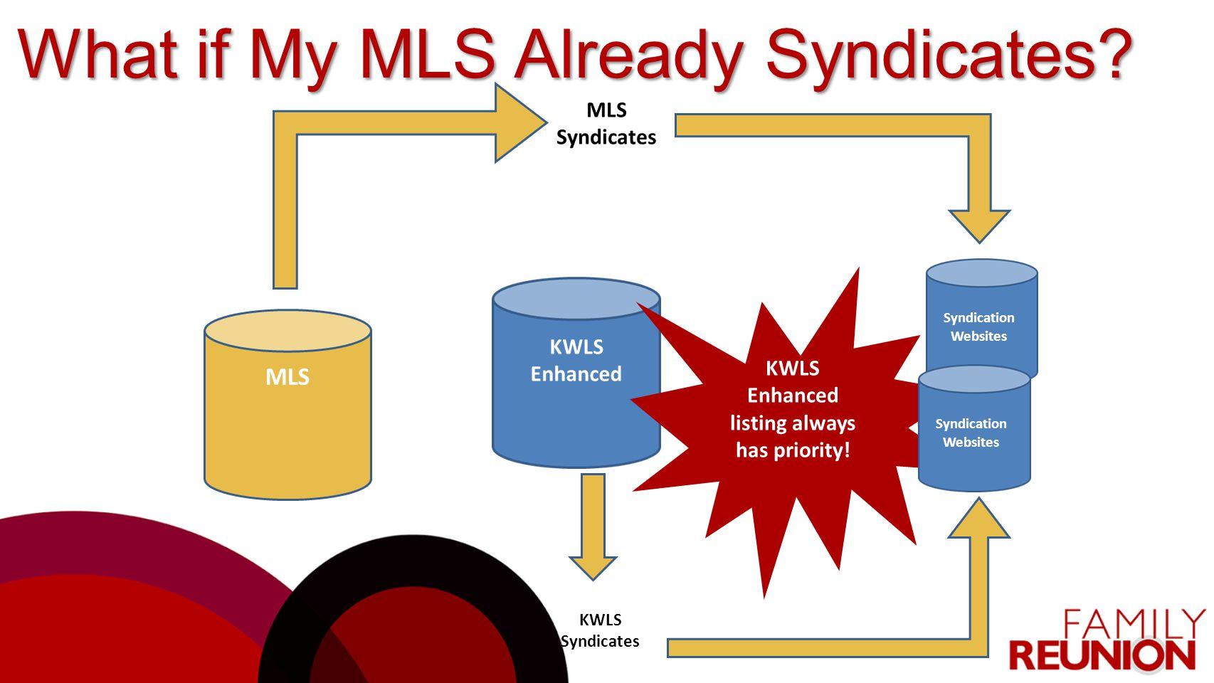 MLS KWLS Enhanced Syndication Websites KWLS Enhanced listing always has priority! Syndication Websites KWLS Syndicates MLS Syndicates What if My MLS A