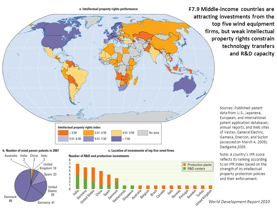F7.9 Middle-income countries are attracting investments from the top five wind equipment firms, but weak intellectual property rights constrain technology transfers and R&D capacity Sources: Published patent data from U.S., Japanese, European, and international patent application databases, annual reports, and Web sites of Vestas, General Electric, Gamesa, Enercon, and Suzlon (accessed on March 4, 2009); Dedigama 2009.