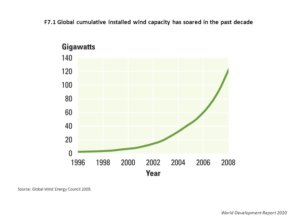F7.1 Global cumulative installed wind capacity has soared in the past decade World Development Report 2010 Source: Global Wind Energy Council 2009.