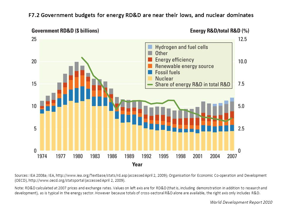 F7.2 Government budgets for energy RD&D are near their lows, and nuclear dominates World Development Report 2010 Sources: IEA 2008a; IEA, http://www.iea.org/Textbase/stats/rd.asp (accessed April 2, 2009); Organisation for Economic Co-operation and Development (OECD), http://www.oecd.org/statsportal (accessed April 2, 2009).