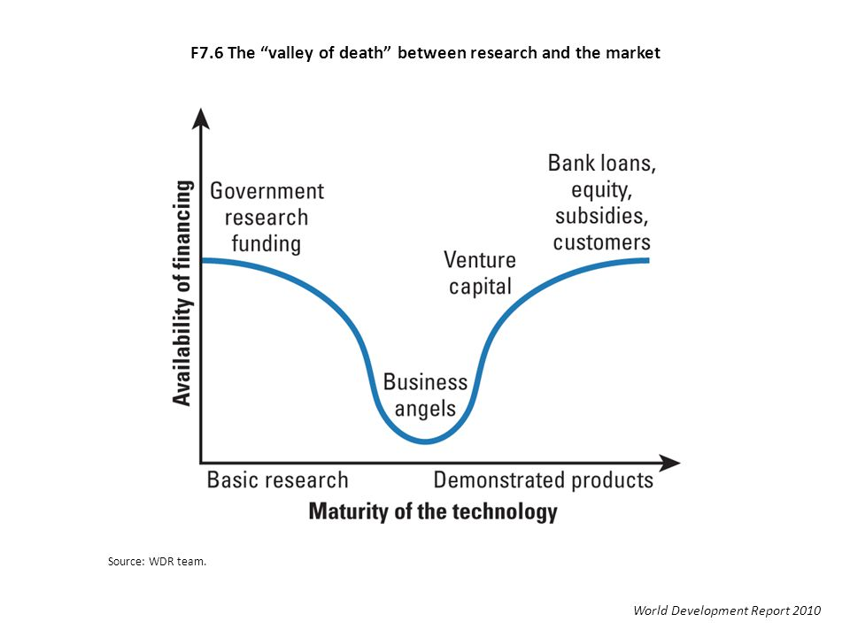 F7.6 The valley of death between research and the market World Development Report 2010 Source: WDR team.