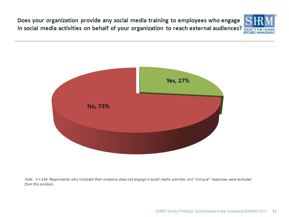 SHRM Survey Findings: Social Media in the Workplace ©SHRM 2011 11 Does your organization provide any social media training to employees who engage in social media activities on behalf of your organization to reach external audiences.