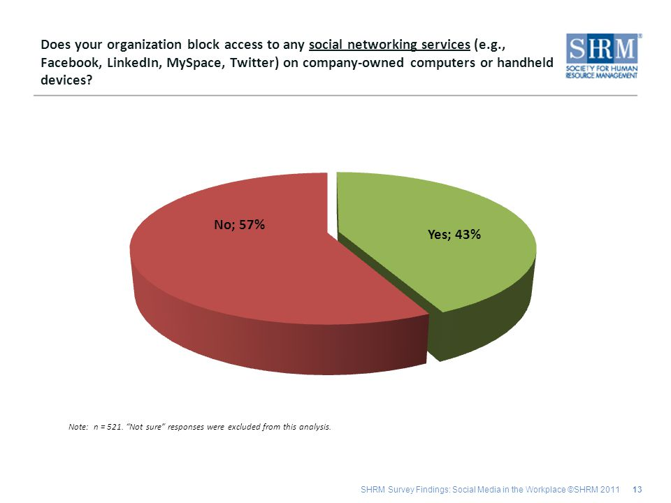 SHRM Survey Findings: Social Media in the Workplace ©SHRM 2011 13 Does your organization block access to any social networking services (e.g., Facebook, LinkedIn, MySpace, Twitter) on company-owned computers or handheld devices.