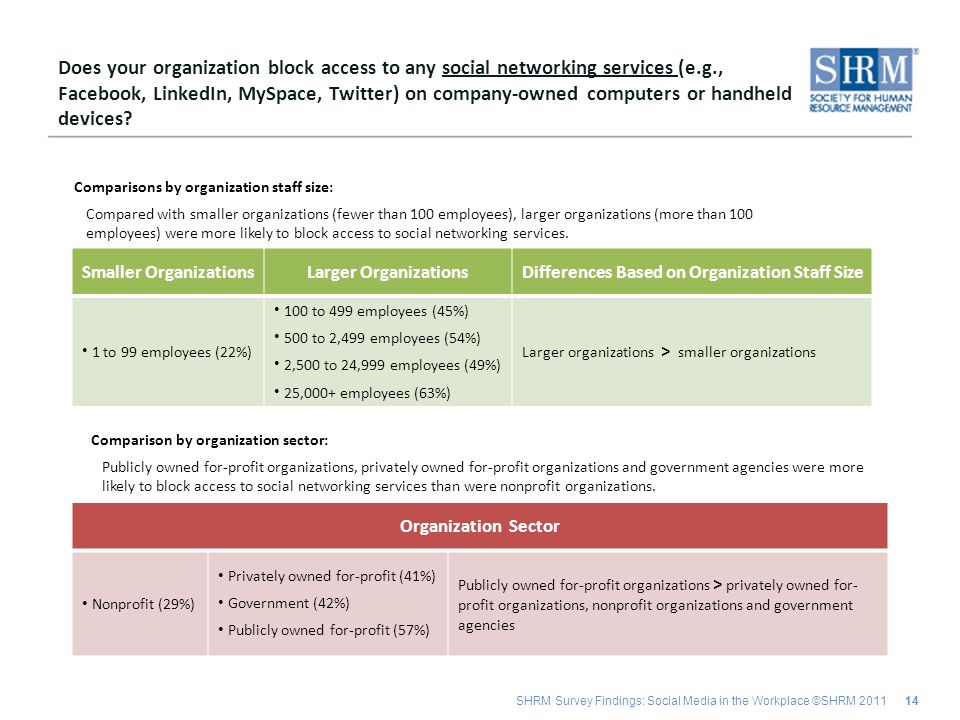 SHRM Survey Findings: Social Media in the Workplace ©SHRM 2011 14 Smaller OrganizationsLarger OrganizationsDifferences Based on Organization Staff Size 1 to 99 employees (22%) 100 to 499 employees (45%) 500 to 2,499 employees (54%) 2,500 to 24,999 employees (49%) 25,000+ employees (63%) Larger organizations > smaller organizations Does your organization block access to any social networking services (e.g., Facebook, LinkedIn, MySpace, Twitter) on company-owned computers or handheld devices.