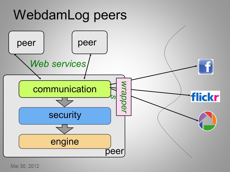 Mai 30, 2012 WebdamLog peers communication security engine peer Web services wrapper s