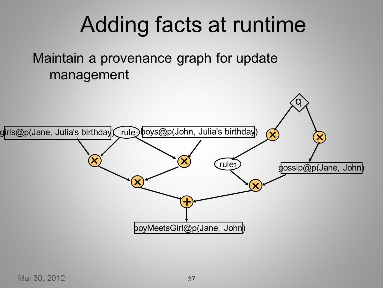 Mai 30, 2012 37 Adding facts at runtime gossip@p(Jane, John) × q rule 3 × × girls@p(Jane, Julias birthday) boys@p(John, Julia s birthday) rule 1 × × boyMeetsGirl@p(Jane, John) × + Maintain a provenance graph for update management