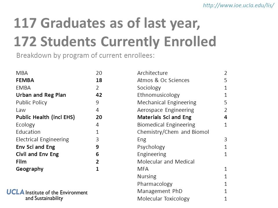 117 Graduates as of last year, 172 Students Currently Enrolled http://www.ioe.ucla.edu/lis/ MBA FEMBA EMBA Urban and Reg Plan Public Policy Law Public Health (incl EHS) Ecology Education Electrical Engineering Env Sci and Eng Civil and Env Eng Film Geography 20 18 2 42 9 4 20 4 1 3 9 6 2 1 Architecture Atmos & Oc Sciences Sociology Ethnomusicology Mechanical Engineering Aerospace Engineering Materials Sci and Eng Biomedical Engineering Chemistry/Chem and Biomol Eng Psychology Engineering Molecular and Medical MFA Nursing Pharmacology Management PhD Molecular Toxicology 25115241311111112511524131111111 Breakdown by program of current enrollees: