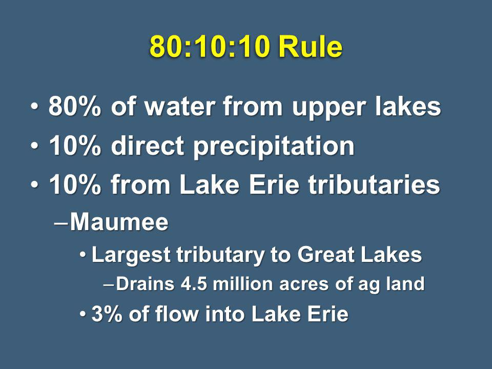 80% of water from upper lakes80% of water from upper lakes 10% direct precipitation10% direct precipitation 10% from Lake Erie tributaries10% from Lake Erie tributaries –Maumee Largest tributary to Great LakesLargest tributary to Great Lakes –Drains 4.5 million acres of ag land 3% of flow into Lake Erie3% of flow into Lake Erie 80:10:10 Rule