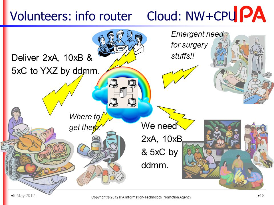 Volunteers: info routerCloud: NW+CPU Deliver 2xA, 10xB & 5xC to YXZ by ddmm. We need 2xA, 10xB & 5xC by ddmm. Emergent need for surgery stuffs!! Where