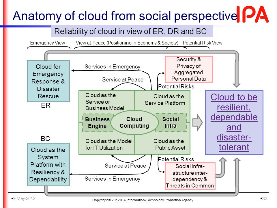Anatomy of cloud from social perspective Reliability of cloud in view of ER, DR and BC Security & Privacy of Aggregated Personal Data Cloud as the Sys