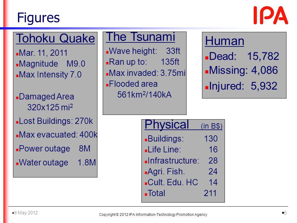 Figures Human n Dead: 15,782 n Missing: 4,086 n Injured: 5,932 Physical (in B$) n Buildings:130 n Life Line: 16 n Infrastructure: 28 n Agri.