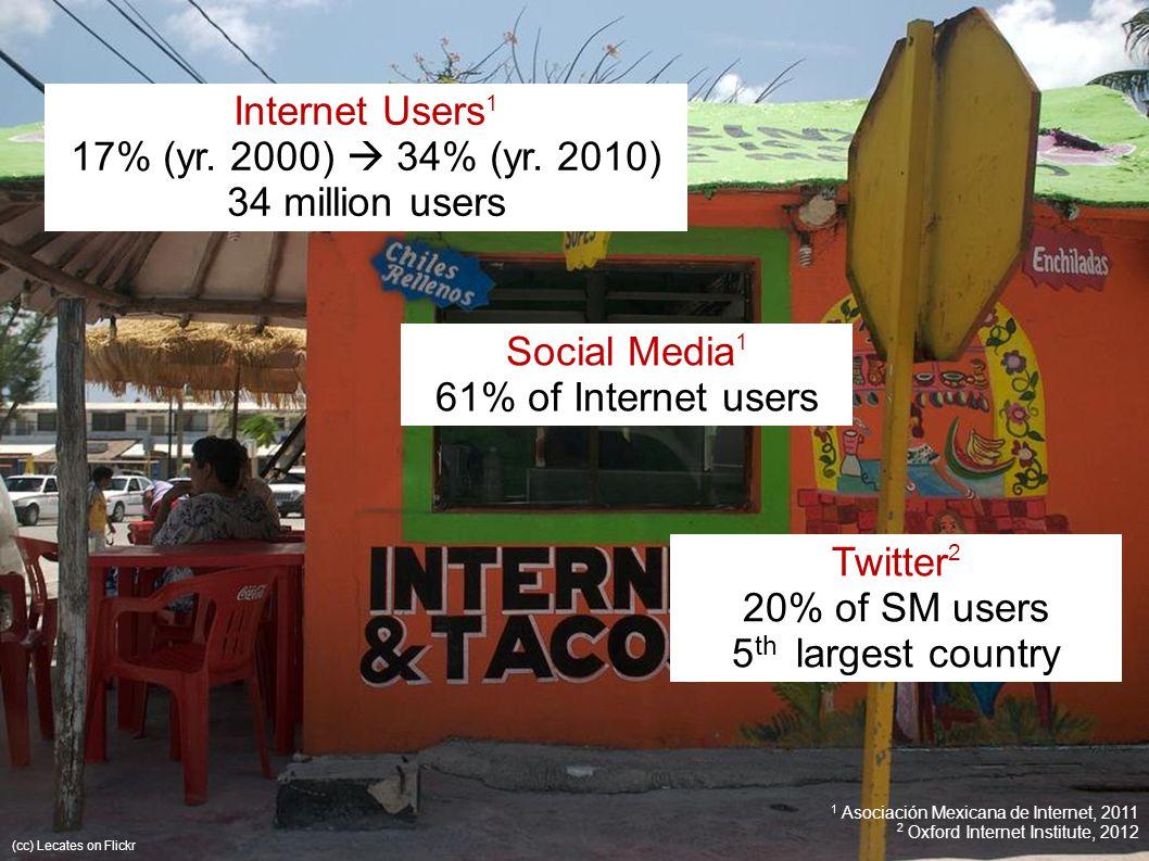 1 Asociación Mexicana de Internet, 2011 2 Oxford Internet Institute, 2012 Internet Users 1 17% (yr.