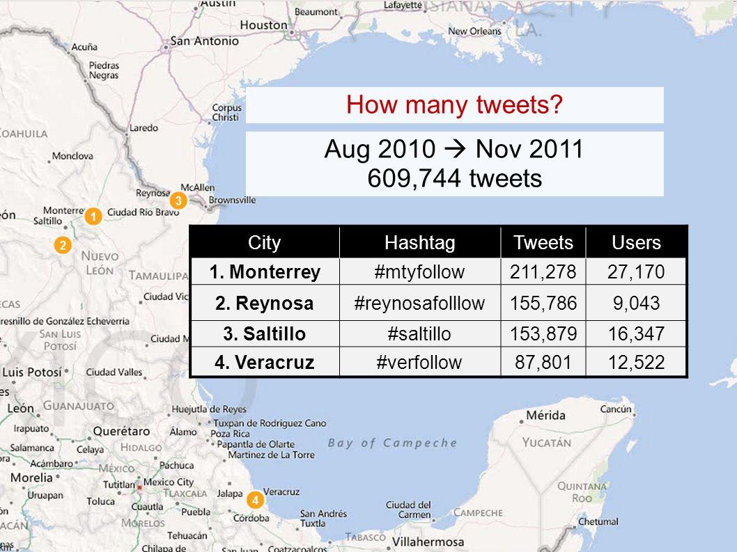 CityHashtagTweetsUsers 1. Monterrey#mtyfollow211,27827,170 2.