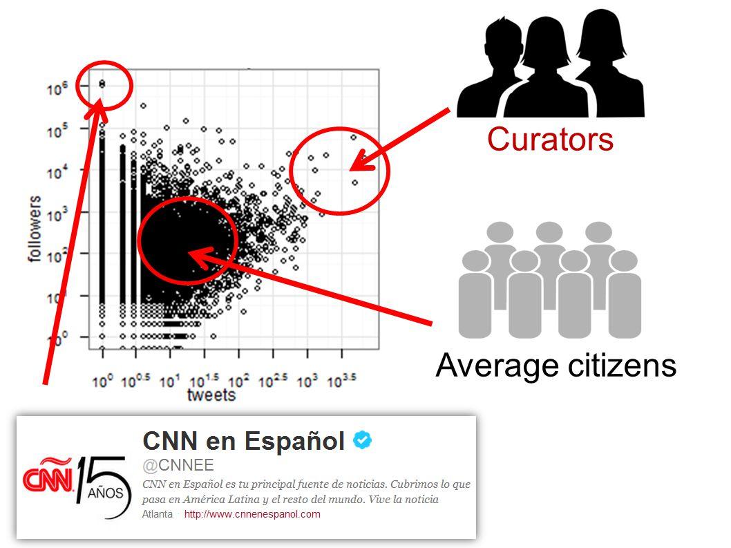 Curators Average citizens