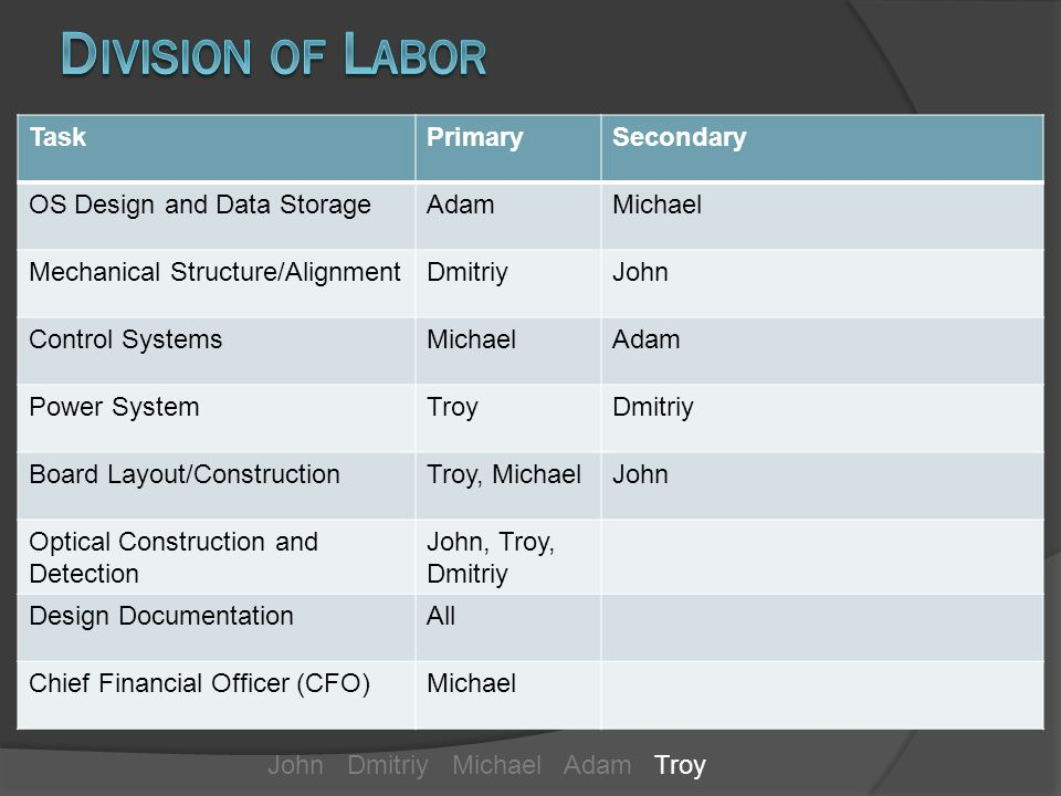 TaskPrimarySecondary OS Design and Data StorageAdamMichael Mechanical Structure/AlignmentDmitriyJohn Control SystemsMichaelAdam Power SystemTroyDmitriy Board Layout/ConstructionTroy, MichaelJohn Optical Construction and Detection John, Troy, Dmitriy Design DocumentationAll Chief Financial Officer (CFO)Michael John Dmitriy Michael Adam Troy