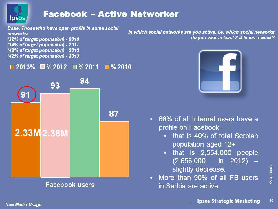 New Media Usage © 2012 Ipsos 10 Facebook – Active Networker In which social networks are you active, i.e. which social networks do you visit at least