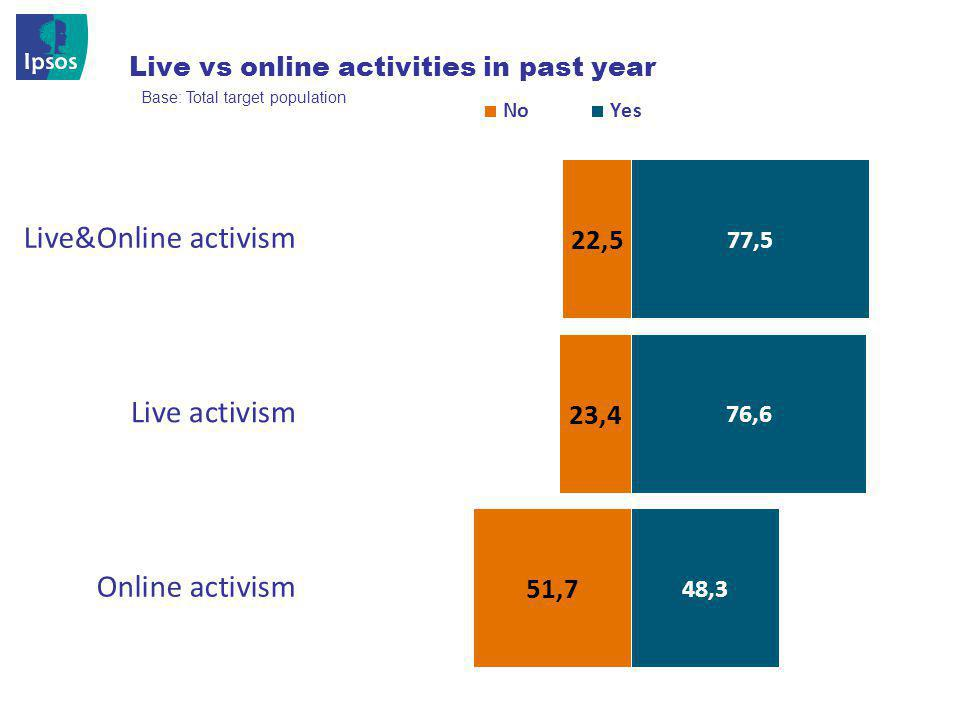 © 201 2 Ipsos 15 Live vs online activities in past year Base: Total target population