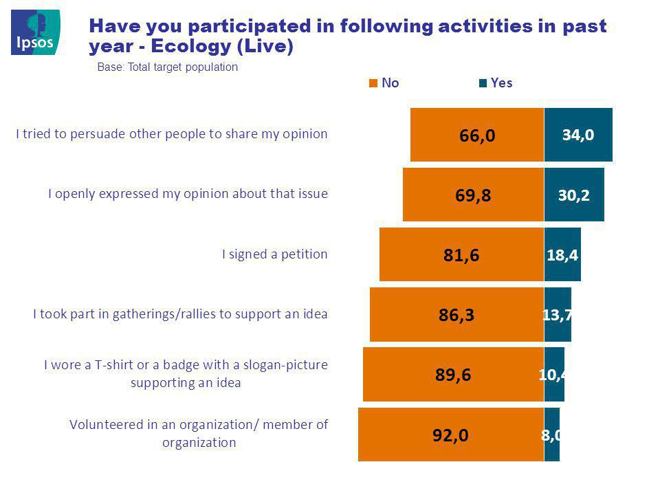 © 201 2 Ipsos 17 Have you participated in following activities in past year - Ecology (Live) Base: Total target population