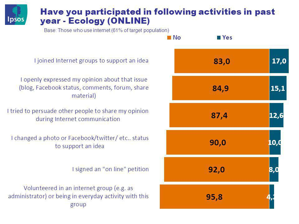 © 201 2 Ipsos 18 Have you participated in following activities in past year - Ecology (ONLINE) Base: Those who use internet (61% of target population)