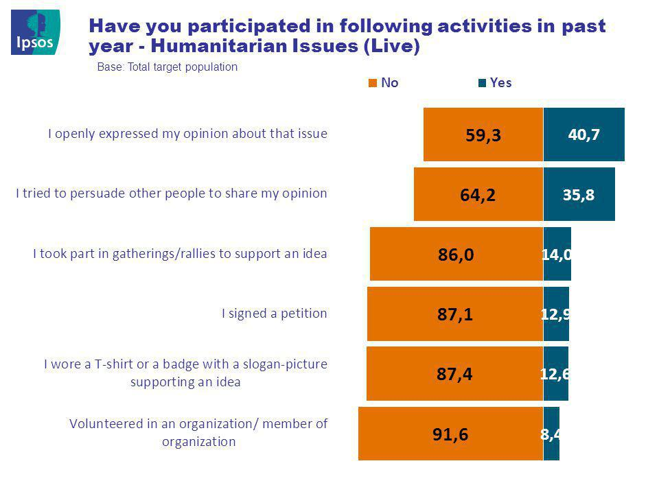 © 201 2 Ipsos 21 Have you participated in following activities in past year - Humanitarian Issues (Live) Base: Total target population