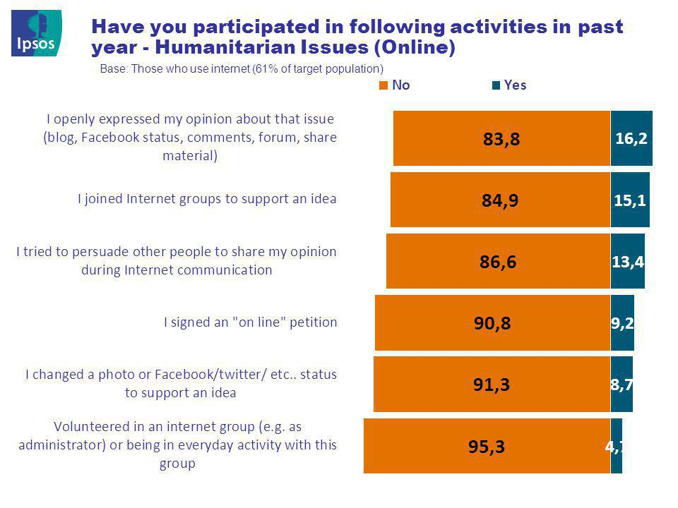 © 201 2 Ipsos 22 Have you participated in following activities in past year - Humanitarian Issues (Online) Base: Those who use internet (61% of target