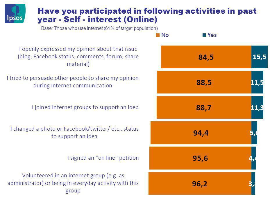 © 201 2 Ipsos 28 Have you participated in following activities in past year - Self - interest (Online) Base: Those who use internet (61% of target pop