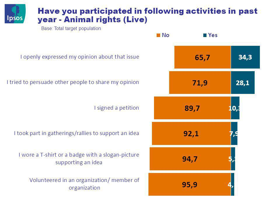 © 201 2 Ipsos 29 Have you participated in following activities in past year - Animal rights (Live) Base: Total target population