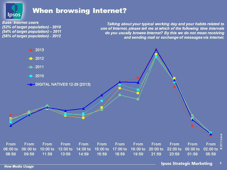 New Media Usage © 2012 Ipsos 8 When browsing Internet? Talking about your typical working day and your habits related to use of Internet, please tell