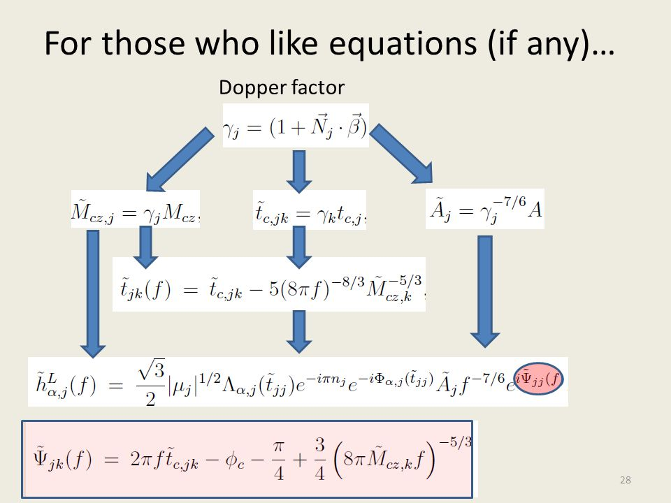 For those who like equations (if any)… 28 Dopper factor
