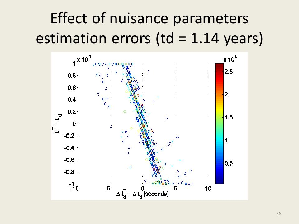 Effect of nuisance parameters estimation errors (td = 1.14 years) 36
