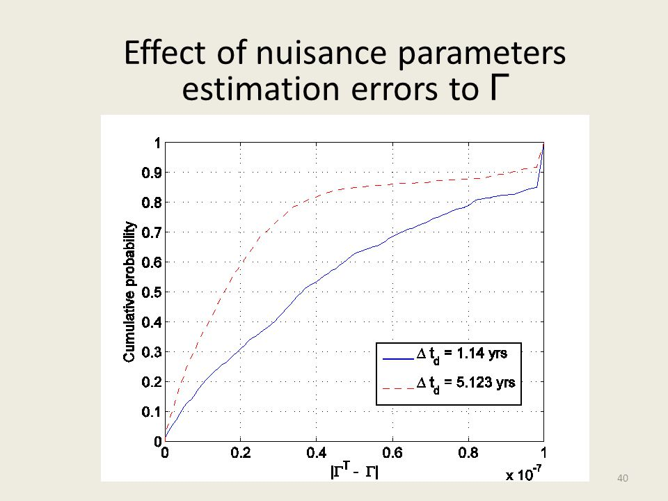 40 Effect of nuisance parameters estimation errors to Г