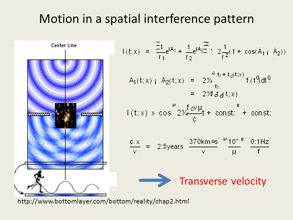 Motion in a spatial interference pattern http://www.bottomlayer.com/bottom/reality/chap2.html Transverse velocity