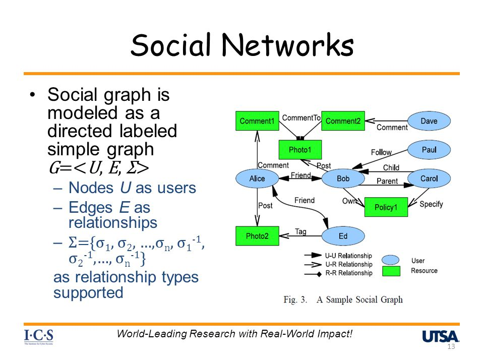 Social Networks Social graph is modeled as a directed labeled simple graph G= –Nodes U as users –Edges E as relationships – Σ={σ 1, σ 2, …,σ n, σ 1 -1, σ 2 -1,…, σ n -1 } as relationship types supported 13 World-Leading Research with Real-World Impact!