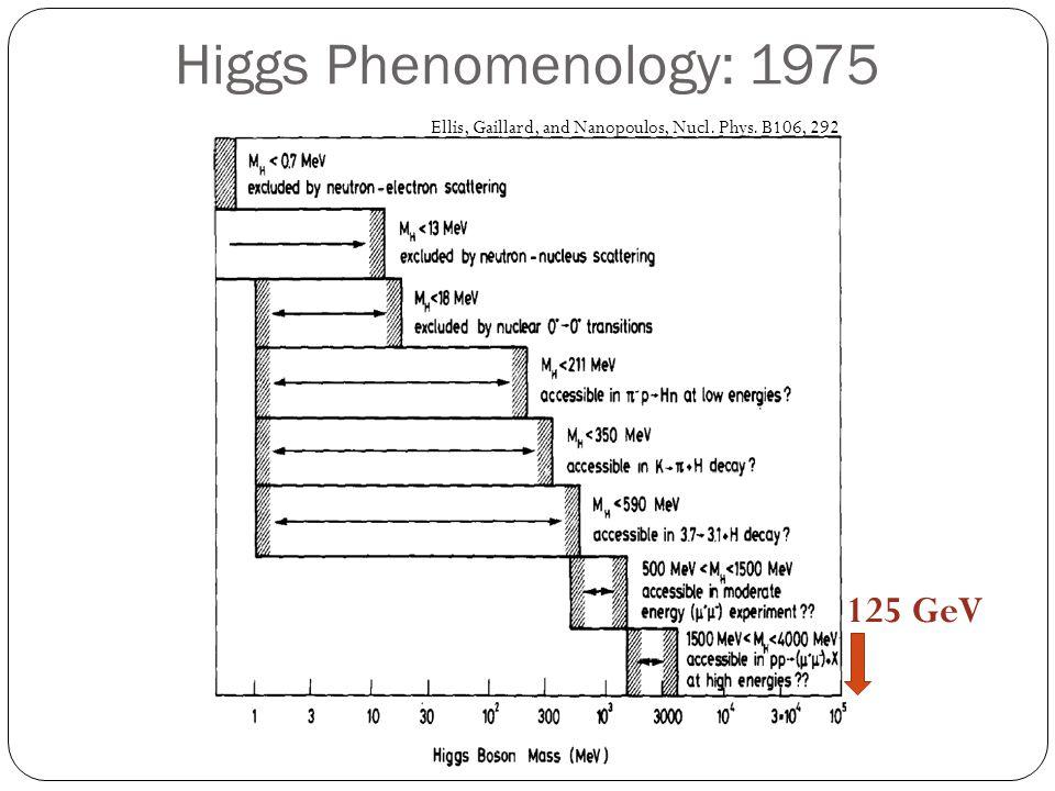 Higgs Phenomenology: 1975 Ellis, Gaillard, and Nanopoulos, Nucl. Phys. B106, 292 125 GeV