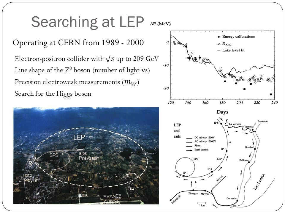 Searching at LEP Operating at CERN from 1989 - 2000 Line shape of the Z 0 boson (number of light s) Search for the Higgs boson