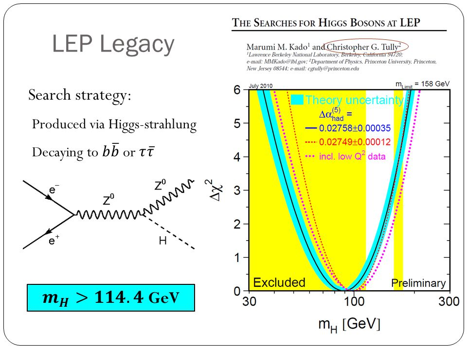 LEP Legacy Search strategy: Produced via Higgs-strahlung