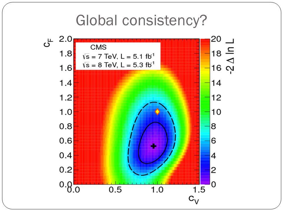 Global consistency?