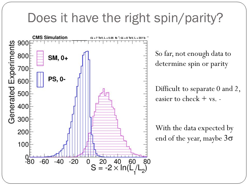 Does it have the right spin/parity? So far, not enough data to determine spin or parity Difficult to separate 0 and 2, easier to check + vs. - With th