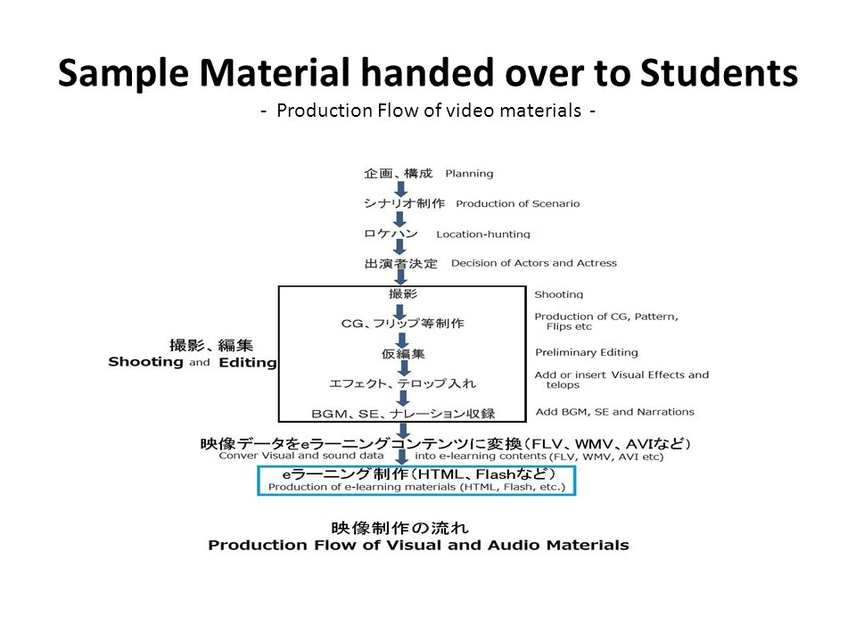 Sample Material handed over to Students - Production Flow of video materials -