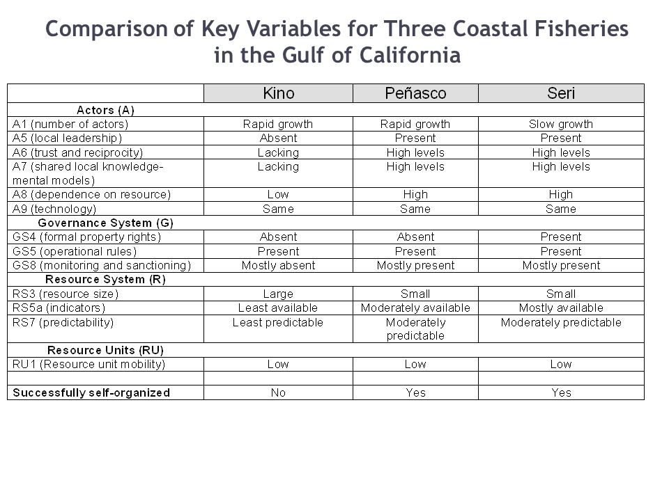 Comparison of Key Variables for Three Coastal Fisheries in the Gulf of California