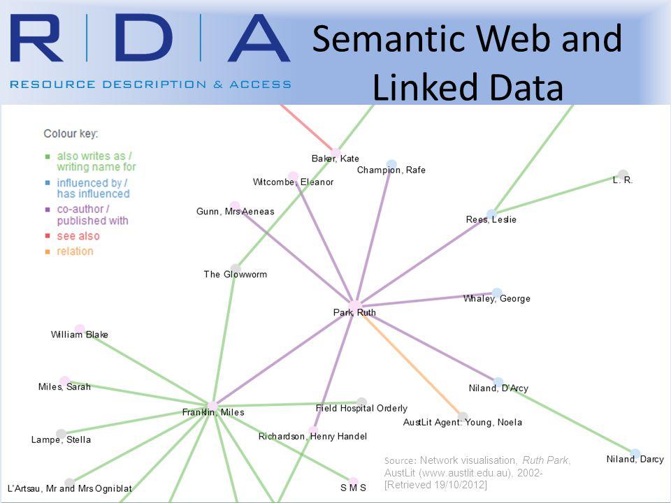 Semantic Web and Linked Data Source: Network visualisation, Ruth Park, AustLit (www.austlit.edu.au), 2002- [Retrieved 19/10/2012]