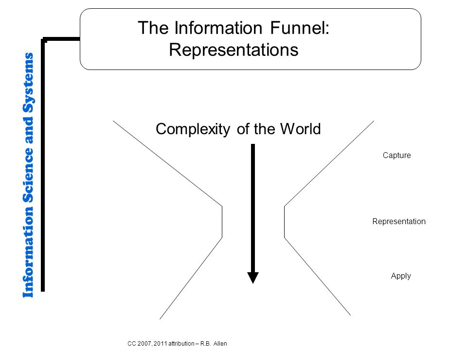 The Information Funnel: Representations Complexity of the World CC 2007, 2011 attribution – R.B. Allen Representation Capture Apply